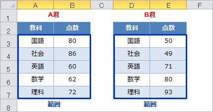 関数 index